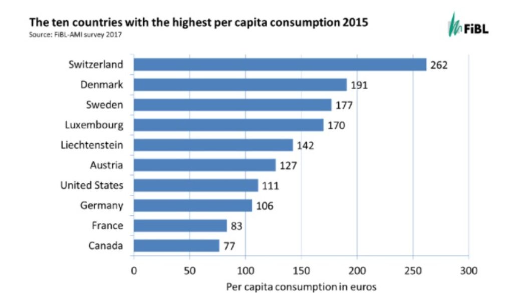 The ten countries with highest per capita consumption 2015